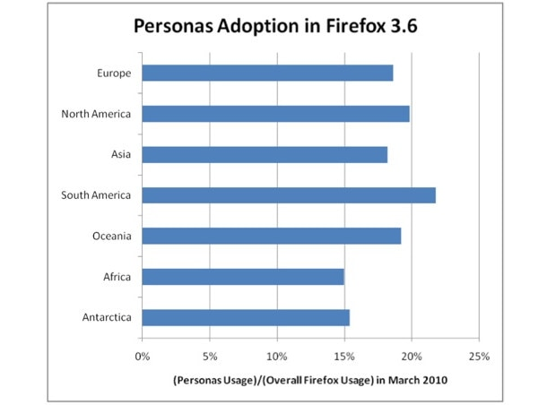 personas_adoption_in_firefox