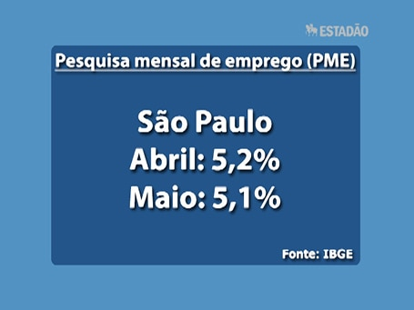 Top News: Taxa de desemprego em SP fica em 5,1% em maio