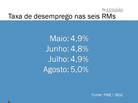 TOP NEWS: Taxa de desemprego fica em 5% em agosto, divulga IBGE