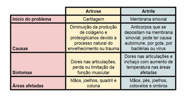 Embora sejam parecidas, artrite e artrose tem diferenças importantes.