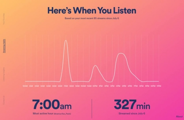 Dias e horários em que o usuário usa o Spotify