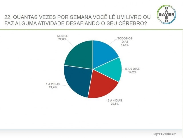 Gráfico com os dados da pesquisa.