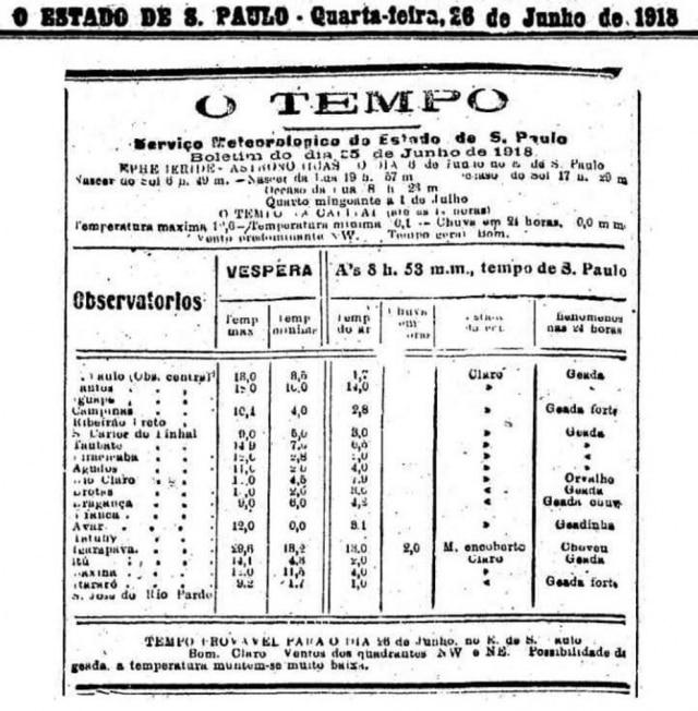 Estadão - 26/6/1918