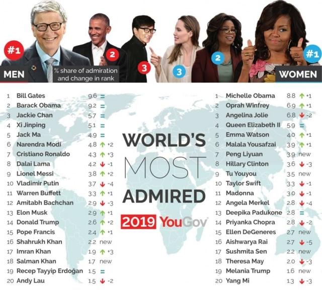 Michelle Obama é considerada a mulher mais admirada do mundo, de acordo com o estudo anual do Instituto YouGov sobre quais personalidades públicas as pessoas mais admiram no mundo