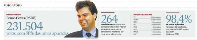 >> Estadão - 04/10/2010